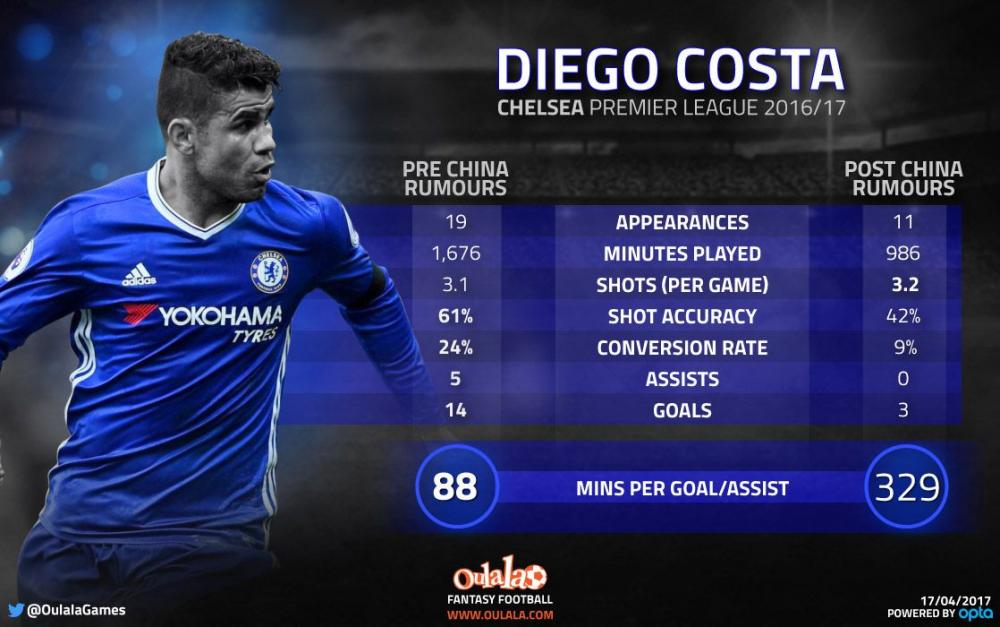 Infographic-Diego-Costa-China-compressor.jpg