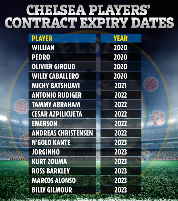 RR-GRAPHIC-TABLE-SPORTS-CHELSEA-CONRACT-EXPIRYDATE-v2.jpg